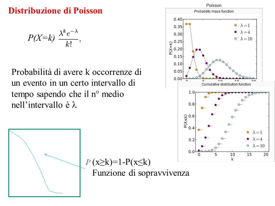 Distribuzione di Poisson Probabilità di avere k occorrenze di un evento in un certo intervallo di tempo sapendo che il n° medio nellintervallo è (xk)=