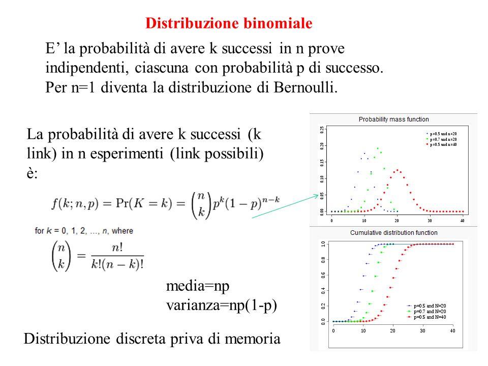 Distribuzione binomiale E la probabilità di avere k successi in n prove indipendenti, ciascuna con probabilità p di successo. Per n=1 diventa la distr
