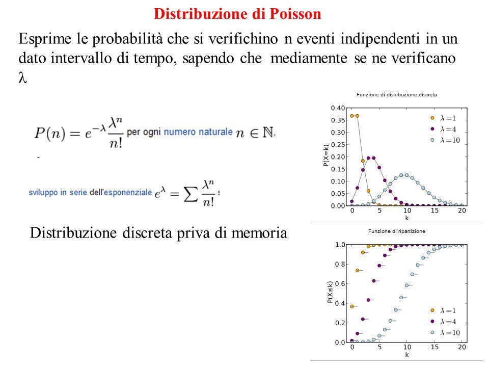Distribuzione di Poisson Distribuzione discreta priva di memoria Esprime le probabilità che si verifichino n eventi indipendenti in un dato intervallo