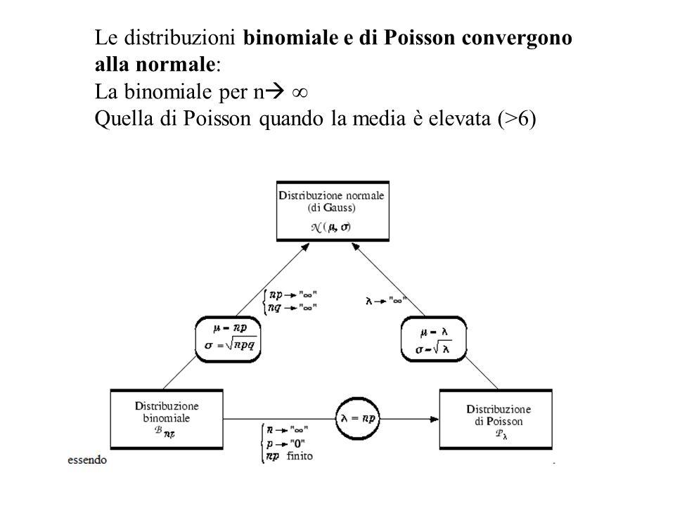 Le distribuzioni binomiale e di Poisson convergono alla normale: La binomiale per n Quella di Poisson quando la media è elevata (>6)