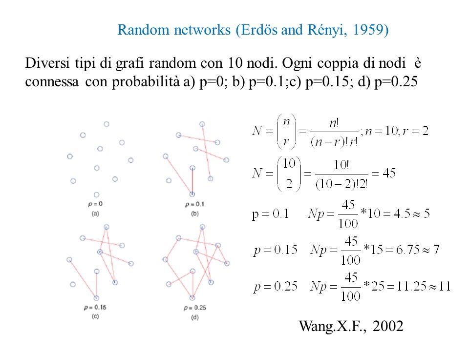 Random networks (Erdös and Rényi, 1959) Diversi tipi di grafi random con 10 nodi. Ogni coppia di nodi è connessa con probabilità a) p=0; b) p=0.1;c) p