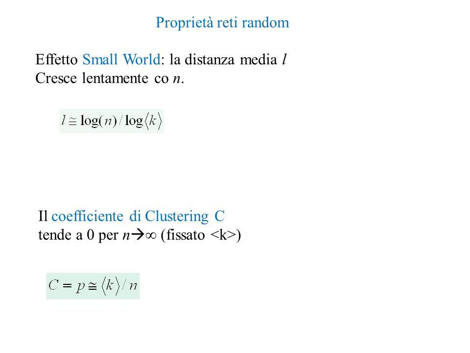 Effetto Small World: la distanza media l Cresce lentamente co n. Il coefficiente di Clustering C tende a 0 per n (fissato ) Proprietà reti random