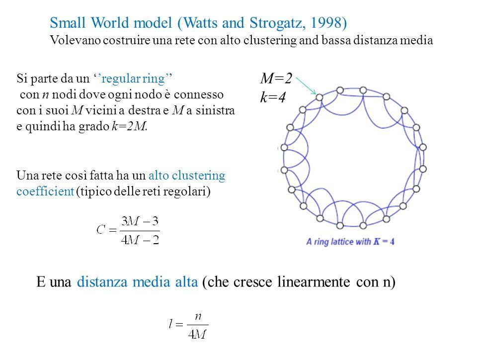 Small World model (Watts and Strogatz, 1998) Volevano costruire una rete con alto clustering and bassa distanza media Si parte da un regular ring con