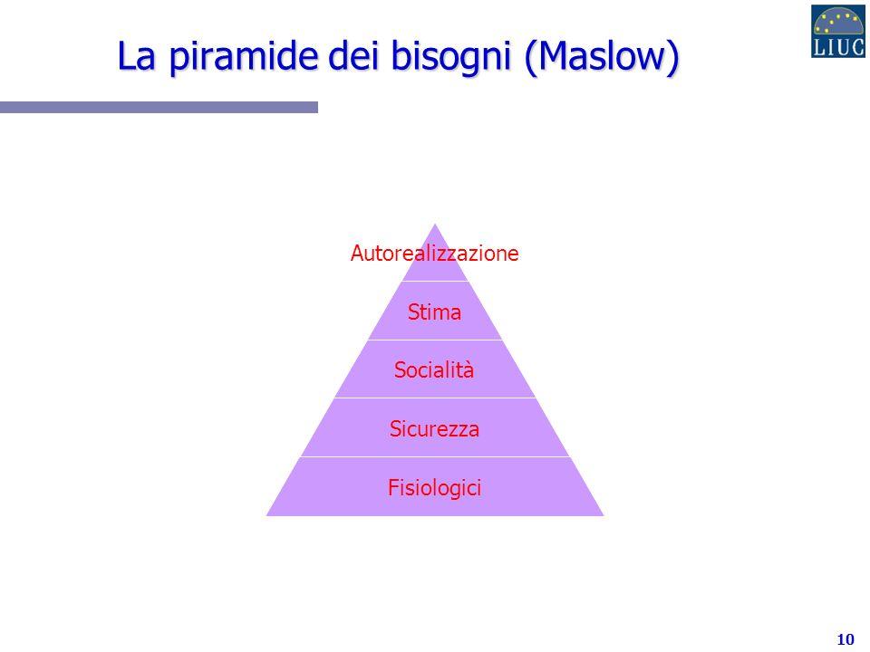 10 La piramide dei bisogni (Maslow) Autorealizzazione Stima Socialità Sicurezza Fisiologici