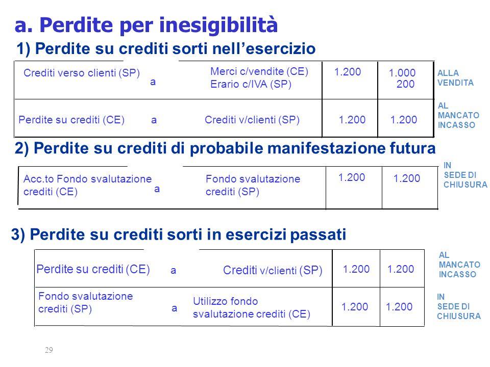 Crediti verso clienti (SP) a Merci c/vendite (CE) Erario c/IVA (SP) 1.200 1.000 Perdite su crediti (CE)aCrediti v/clienti (SP)1.200 29 1) Perdite su c