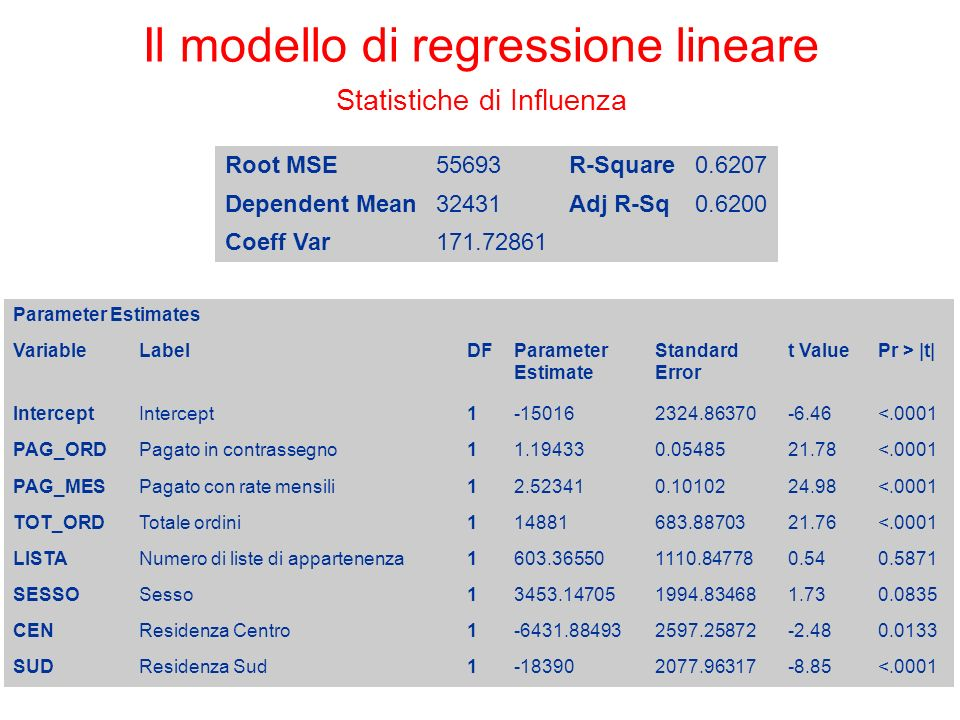 Il modello di regressione lineare Statistiche di Influenza Root MSE55693R-Square0.6207 Dependent Mean32431Adj R-Sq0.6200 Coeff Var171.72861 Parameter Estimates VariableLabelDFParameter Estimate Standard Error t ValuePr > |t| Intercept 1-150162324.86370-6.46<.0001 PAG_ORDPagato in contrassegno11.194330.0548521.78<.0001 PAG_MESPagato con rate mensili12.523410.1010224.98<.0001 TOT_ORDTotale ordini114881683.8870321.76<.0001 LISTANumero di liste di appartenenza1603.365501110.847780.540.5871 SESSOSesso13453.147051994.834681.730.0835 CENResidenza Centro1-6431.884932597.25872-2.480.0133 SUDResidenza Sud1-183902077.96317-8.85<.0001