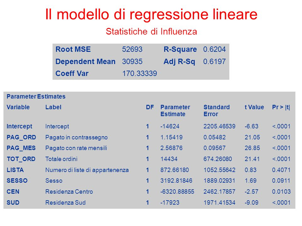 Il modello di regressione lineare Statistiche di Influenza Root MSE52693R-Square0.6204 Dependent Mean30935Adj R-Sq0.6197 Coeff Var170.33339 Parameter Estimates VariableLabelDFParameter Estimate Standard Error t ValuePr > |t| Intercept 1-146242205.46539-6.63<.0001 PAG_ORDPagato in contrassegno11.154190.0548221.05<.0001 PAG_MESPagato con rate mensili12.568760.0956726.85<.0001 TOT_ORDTotale ordini114434674.2608021.41<.0001 LISTANumero di liste di appartenenza1872.661801052.556420.830.4071 SESSOSesso13192.818461889.029311.690.0911 CENResidenza Centro1-6320.888552462.17857-2.570.0103 SUDResidenza Sud1-179231971.41534-9.09<.0001