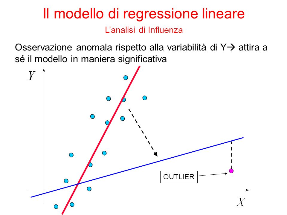 Valutazione dellimpatto delle singole osservazioni osservazioni outlier che creano distorsione nella stima del modello - plot dei residui - plot X/Y osservazioni influenti che contribuiscono in modo sproporzionato alla stima del modello - plot dei residui - statistiche di influenza Il modello di regressione lineare Lanalisi di Influenza