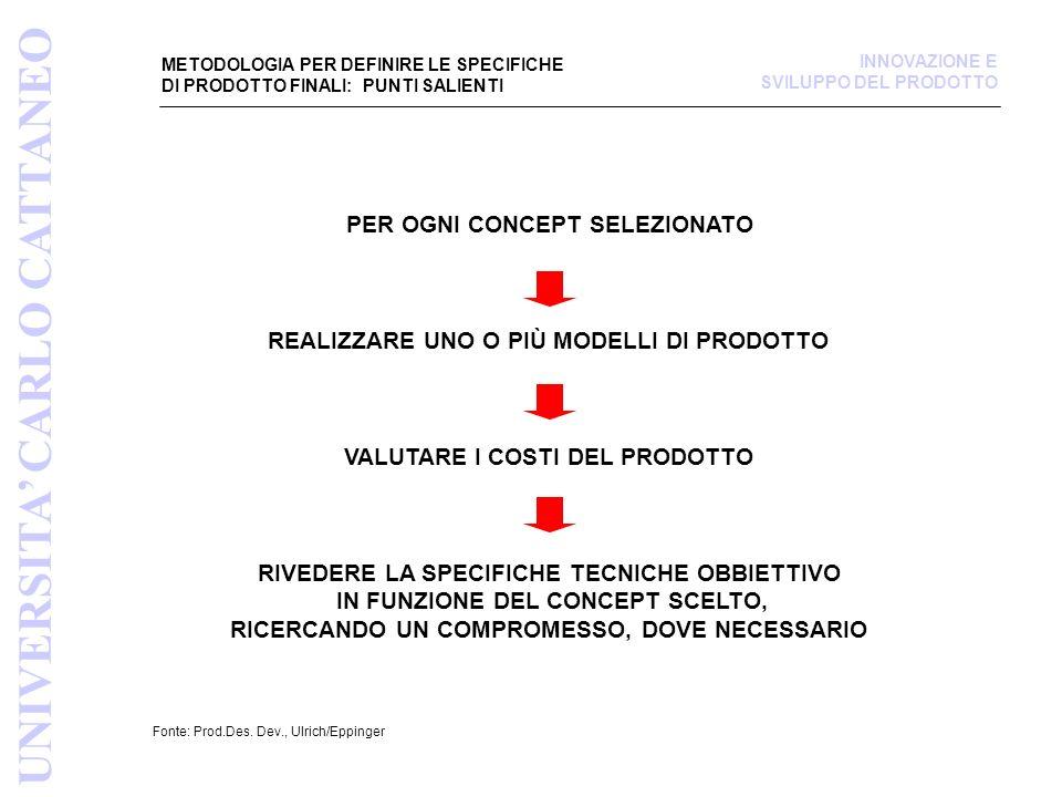 METODOLOGIA PER DEFINIRE LE SPECIFICHE DI PRODOTTO FINALI: PUNTI SALIENTI Fonte: Prod.Des.