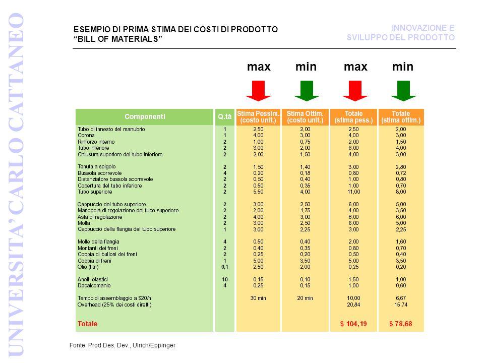 ESEMPIO DI PRIMA STIMA DEI COSTI DI PRODOTTO BILL OF MATERIALS Fonte: Prod.Des.