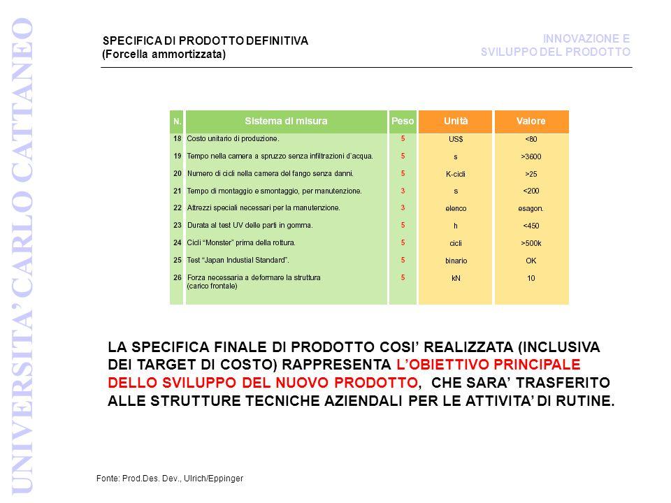 SPECIFICA DI PRODOTTO DEFINITIVA (Forcella ammortizzata) Fonte: Prod.Des.