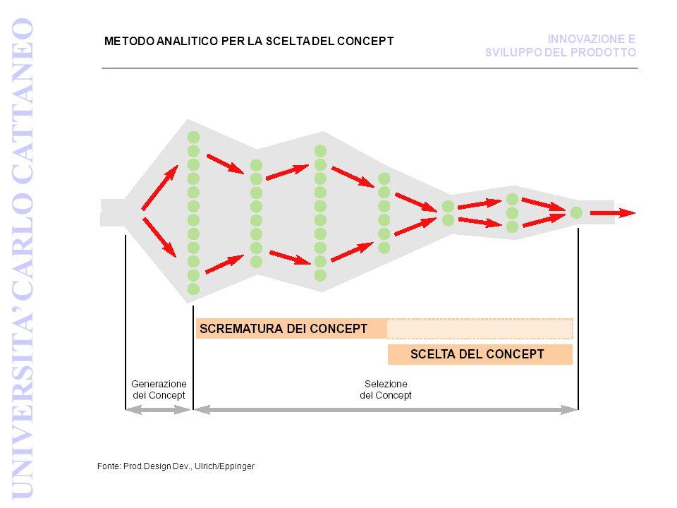 PROCESSO A STEP PER LA SCREMATURA E LA SCELTA DEL CONCEPT Fonte: Prod.Design Dev., Ulrich/Eppinger PREPARARE LA MATRICE DI SELEZIONE DARE UN PUNTEGGIO AI CONCEPT CLASSIFICARE I CONCEPT COMBINARE E MIGLIORARE I CONCEPT SELEZIONARE UNO O PIÙ CONCEPT UNIVERSITA CARLO CATTANEO INNOVAZIONE E SVILUPPO DEL PRODOTTO