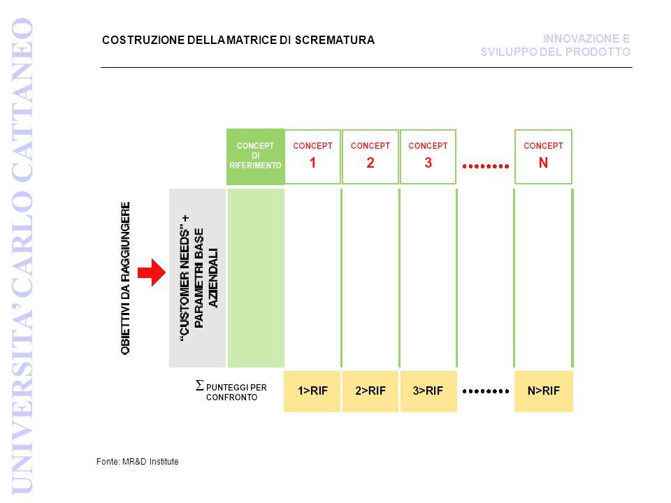 CASO DELLA SIRINGA- MATRICE DI SCREMATURA DEI CONCEPT Fonte: Prod.Design Dev., Ulrich/Eppinger UNIVERSITA CARLO CATTANEO INNOVAZIONE E SVILUPPO DEL PRODOTTO