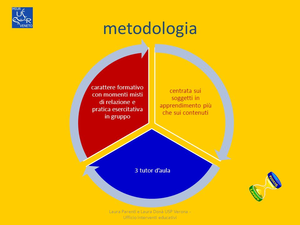 metodologia centrata sui soggetti in apprendimento più che sui contenuti 3 tutor daula carattere formativo con momenti misti di relazione e pratica es