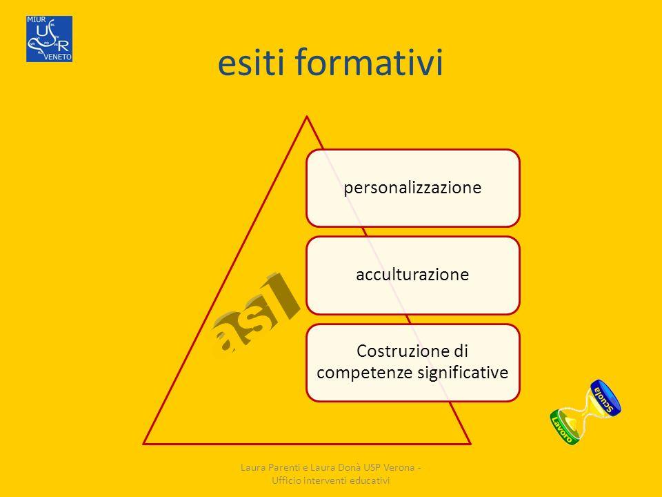 esiti formativi personalizzazioneacculturazione Costruzione di competenze significative Laura Parenti e Laura Donà USP Verona - Ufficio interventi edu