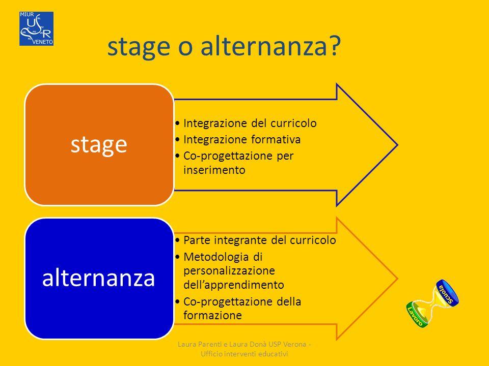 stage o alternanza? Integrazione del curricolo Integrazione formativa Co-progettazione per inserimento stage Parte integrante del curricolo Metodologi