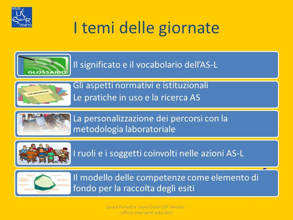 I temi delle giornate Il significato e il vocabolario dellAS-L Gli aspetti normativi e istituzionali Le pratiche in uso e la ricerca AS La personalizz