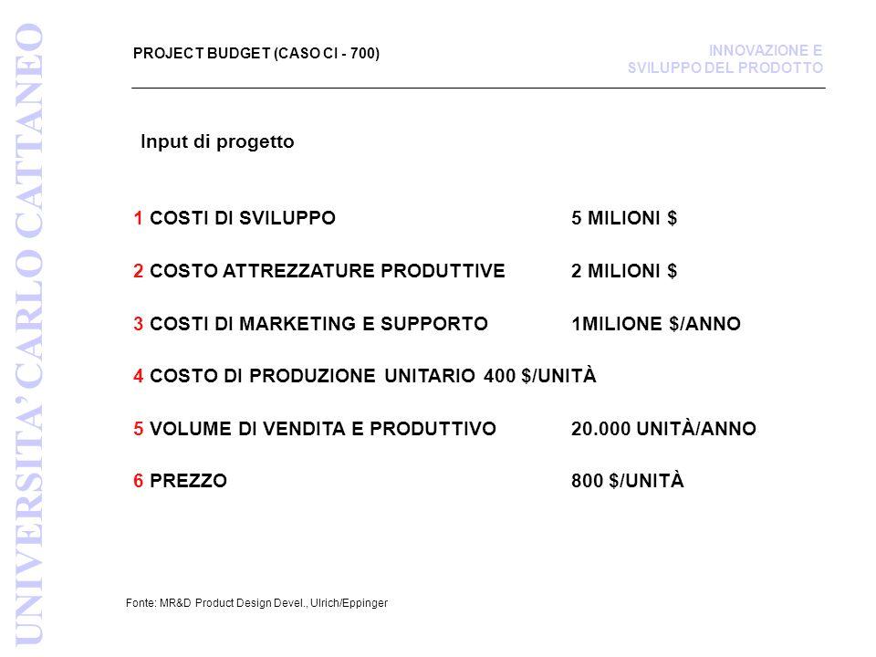 PROJECT BUDGET (CASO CI - 700) Fonte: MR&D Product Design Devel., Ulrich/Eppinger 1 COSTI DI SVILUPPO 5 MILIONI $ 2 COSTO ATTREZZATURE PRODUTTIVE 2 MILIONI $ 3 COSTI DI MARKETING E SUPPORTO 1MILIONE $/ANNO 4 COSTO DI PRODUZIONE UNITARIO 400 $/UNITÀ 5 VOLUME DI VENDITA E PRODUTTIVO20.000 UNITÀ/ANNO 6 PREZZO 800 $/UNITÀ UNIVERSITA CARLO CATTANEO INNOVAZIONE E SVILUPPO DEL PRODOTTO Input di progetto