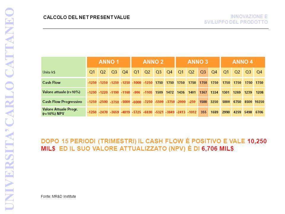 CALCOLO DEL NET PRESENT VALUE Fonte: MR&D Institute DOPO 15 PERIODI (TRIMESTRI) IL CASH FLOW É POSITIVO E VALE 10,250 MIL$ ED IL SUO VALORE ATTUALIZZA