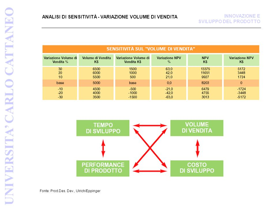 ANALISI DI SENSITIVITÀ - VARIAZIONE VOLUME DI VENDITA Fonte: Prod.Des.