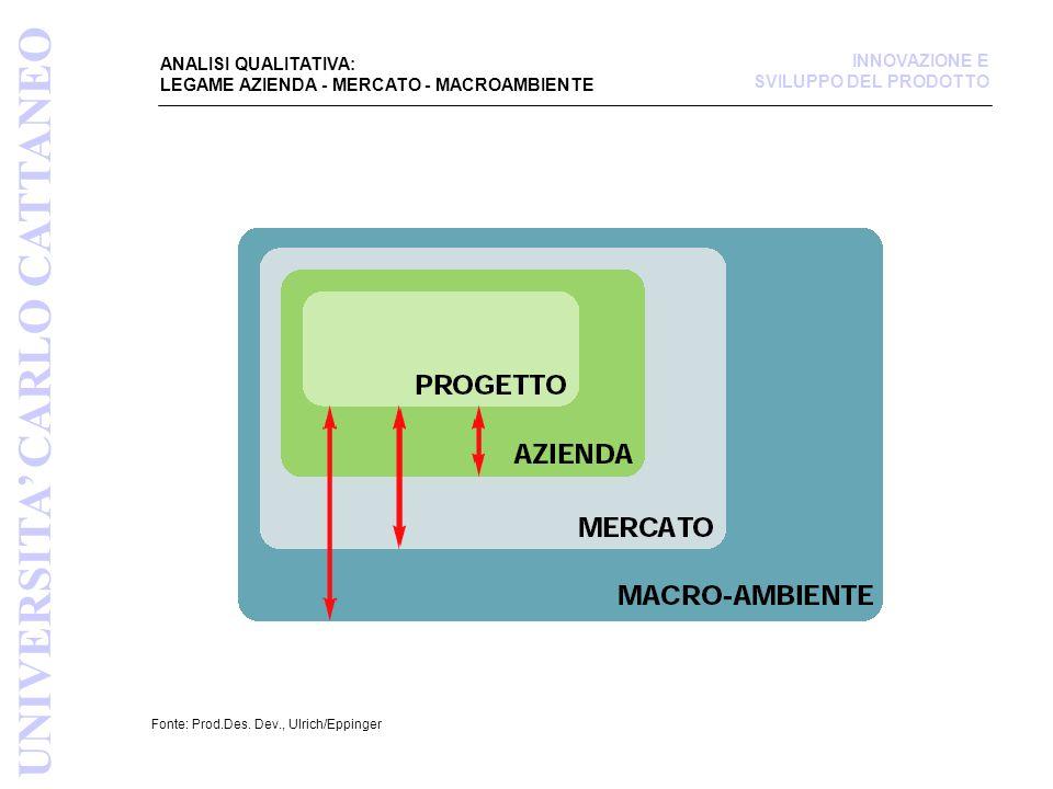 ANALISI QUALITATIVA: LEGAME AZIENDA - MERCATO - MACROAMBIENTE Fonte: Prod.Des. Dev., Ulrich/Eppinger UNIVERSITA CARLO CATTANEO INNOVAZIONE E SVILUPPO