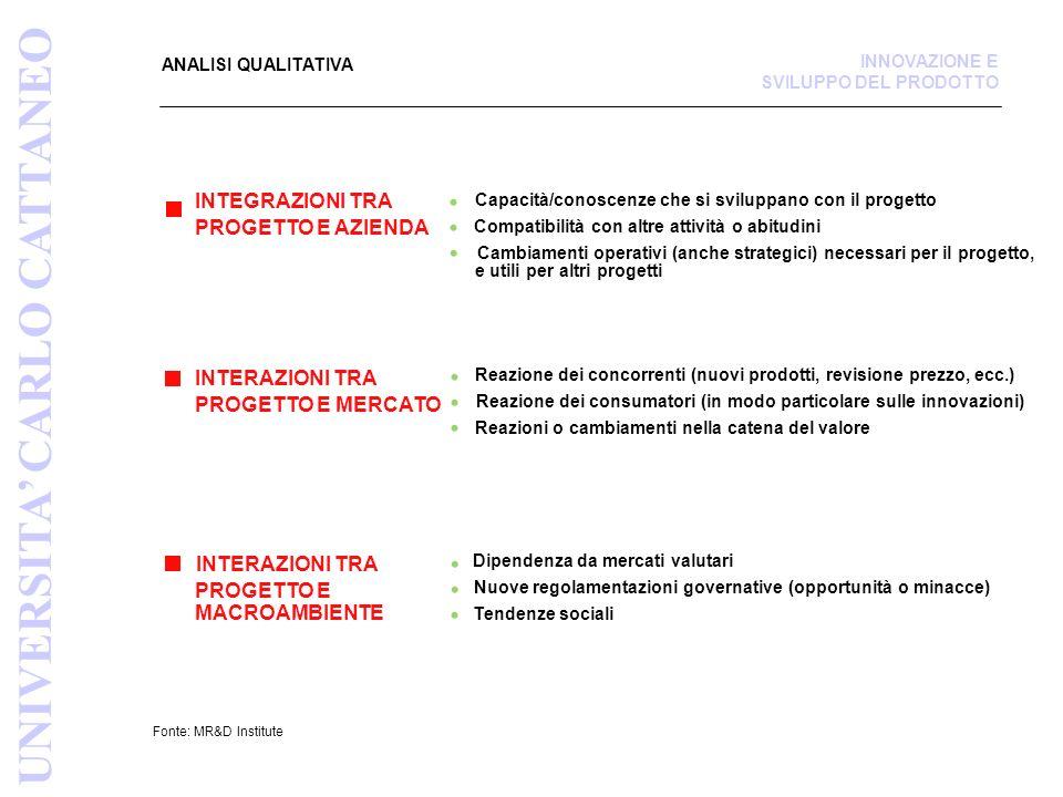 ANALISI QUALITATIVA Fonte: MR&D Institute INTEGRAZIONI TRA PROGETTO E AZIENDA Capacità/conoscenze che si sviluppano con il progetto Compatibilità con altre attività o abitudini Cambiamenti operativi (anche strategici) necessari per il progetto, e utili per altri progetti INTERAZIONI TRA PROGETTO E MERCATO Reazione dei concorrenti (nuovi prodotti, revisione prezzo, ecc.) Reazione dei consumatori (in modo particolare sulle innovazioni) Reazioni o cambiamenti nella catena del valore INTERAZIONI TRA PROGETTO E MACROAMBIENTE Dipendenza da mercati valutari Nuove regolamentazioni governative (opportunità o minacce) Tendenze sociali UNIVERSITA CARLO CATTANEO INNOVAZIONE E SVILUPPO DEL PRODOTTO