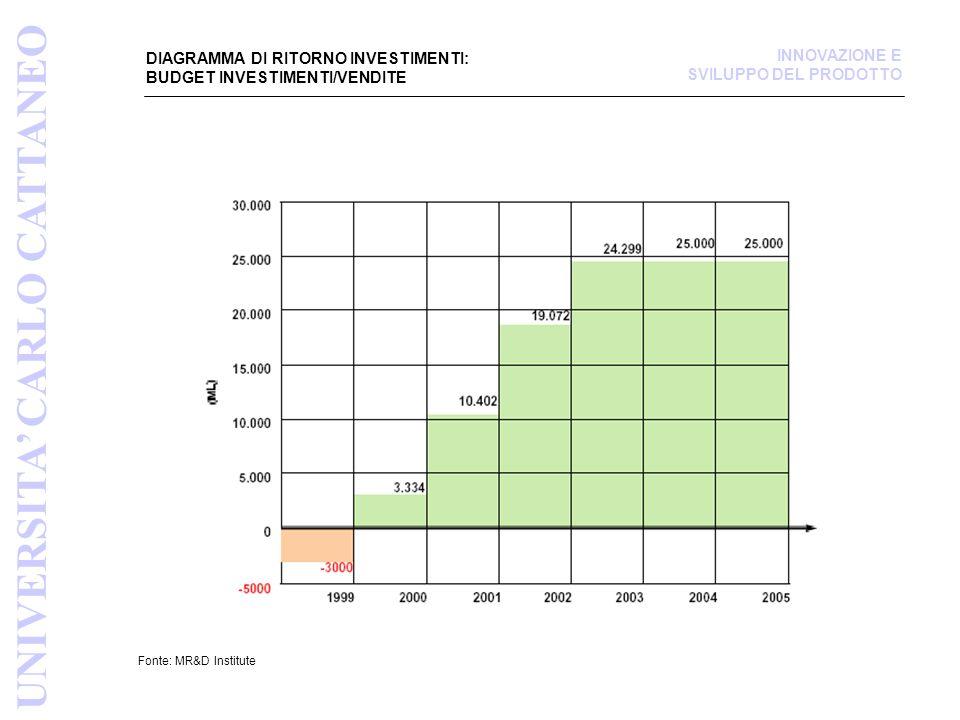 DIAGRAMMA DI RITORNO INVESTIMENTI: BUDGET INVESTIMENTI/VENDITE Fonte: MR&D Institute UNIVERSITA CARLO CATTANEO INNOVAZIONE E SVILUPPO DEL PRODOTTO