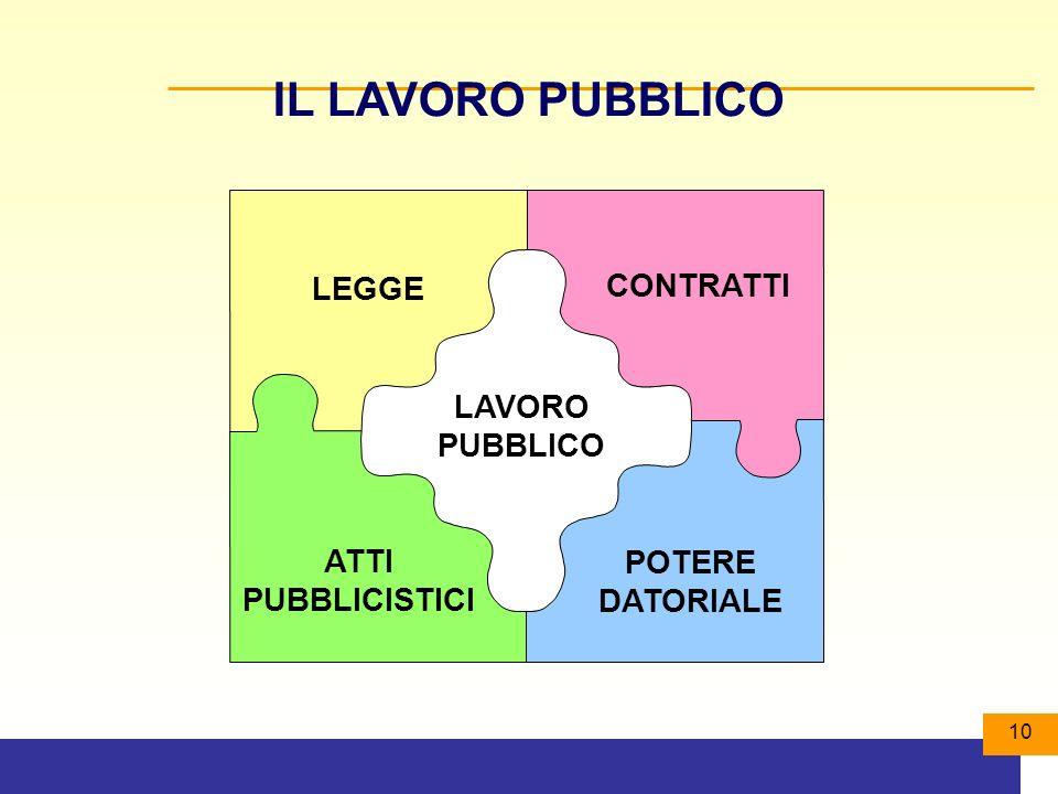 10 IL LAVORO PUBBLICO LEGGE CONTRATTI POTERE DATORIALE ATTI PUBBLICISTICI LAVORO PUBBLICO