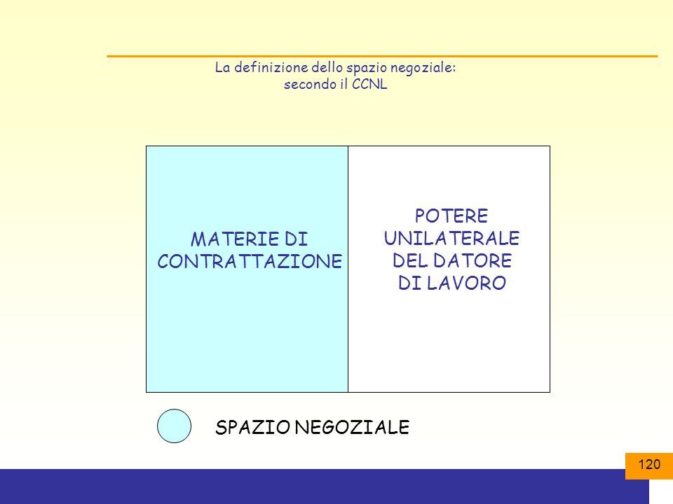 120 La definizione dello spazio negoziale: secondo il CCNL MATERIE DI CONTRATTAZIONE POTERE UNILATERALE DEL DATORE DI LAVORO SPAZIO NEGOZIALE