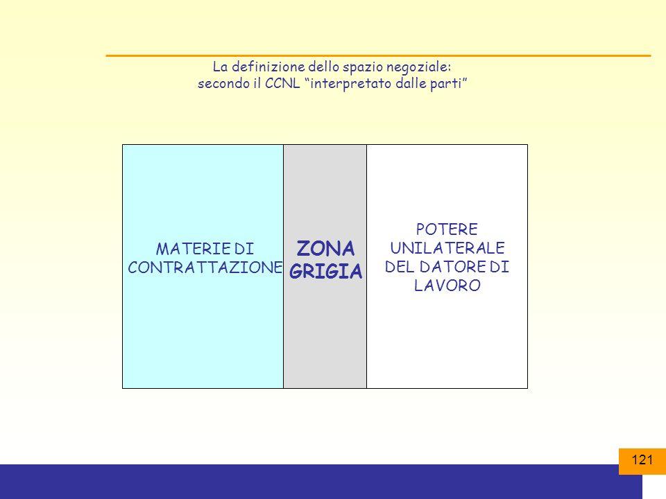 121 ZONA GRIGIA MATERIE DI CONTRATTAZIONE POTERE UNILATERALE DEL DATORE DI LAVORO La definizione dello spazio negoziale: secondo il CCNL interpretato dalle parti