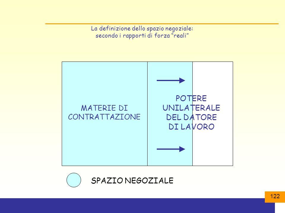 122 La definizione dello spazio negoziale: secondo i rapporti di forza reali MATERIE DI CONTRATTAZIONE SPAZIO NEGOZIALE POTERE UNILATERALE DEL DATORE DI LAVORO
