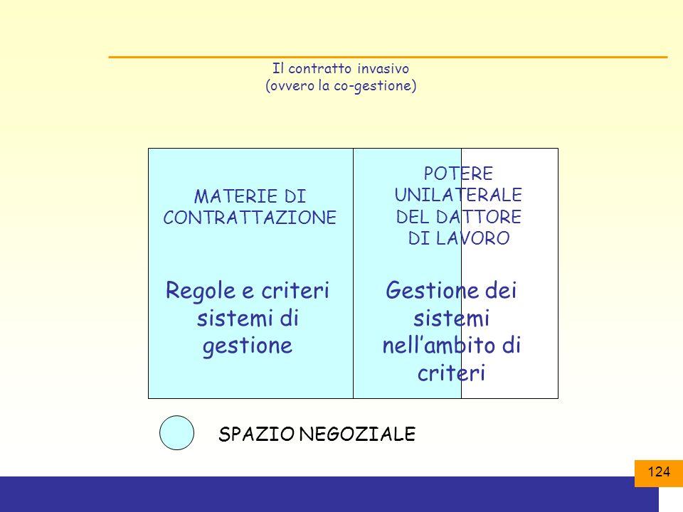 124 Il contratto invasivo (ovvero la co-gestione) MATERIE DI CONTRATTAZIONE SPAZIO NEGOZIALE POTERE UNILATERALE DEL DATTORE DI LAVORO Regole e criteri sistemi di gestione Gestione dei sistemi nellambito di criteri