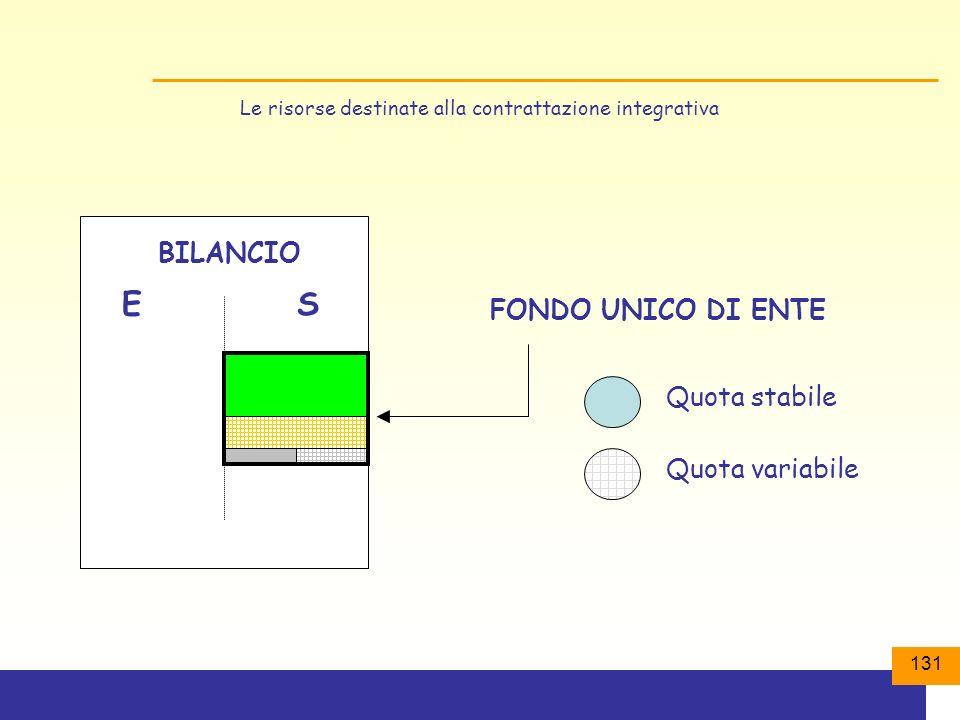 131 Le risorse destinate alla contrattazione integrativa BILANCIO ES FONDO UNICO DI ENTE Quota stabile Quota variabile