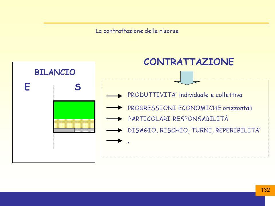 132 La contrattazione delle risorse BILANCIO ES PRODUTTIVITA individuale e collettiva PROGRESSIONI ECONOMICHE orizzontali DISAGIO, RISCHIO, TURNI, REPERIBILITA...