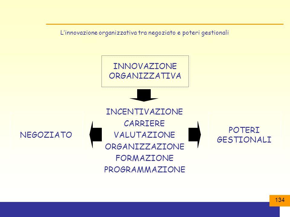 134 INCENTIVAZIONE CARRIERE VALUTAZIONE ORGANIZZAZIONE FORMAZIONE PROGRAMMAZIONE INNOVAZIONE ORGANIZZATIVA NEGOZIATO POTERI GESTIONALI Linnovazione organizzativa tra negoziato e poteri gestionali