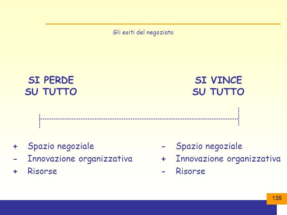 135 Gli esiti del negoziato SI PERDE SU TUTTO SI VINCE SU TUTTO +Spazio negoziale -Innovazione organizzativa +Risorse -Spazio negoziale +Innovazione organizzativa -Risorse