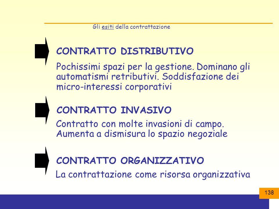 138 Gli esiti della contrattazione CONTRATTO DISTRIBUTIVO Pochissimi spazi per la gestione.