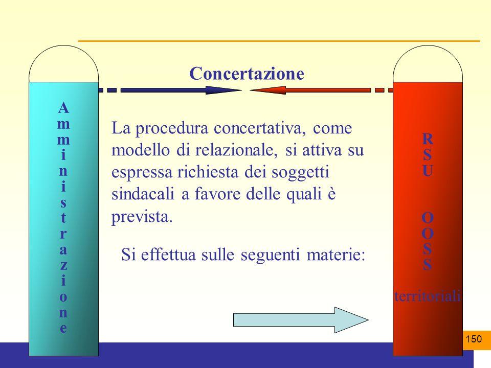 150 Concertazione Si effettua sulle seguenti materie: La procedura concertativa, come modello di relazionale, si attiva su espressa richiesta dei soggetti sindacali a favore delle quali è prevista.