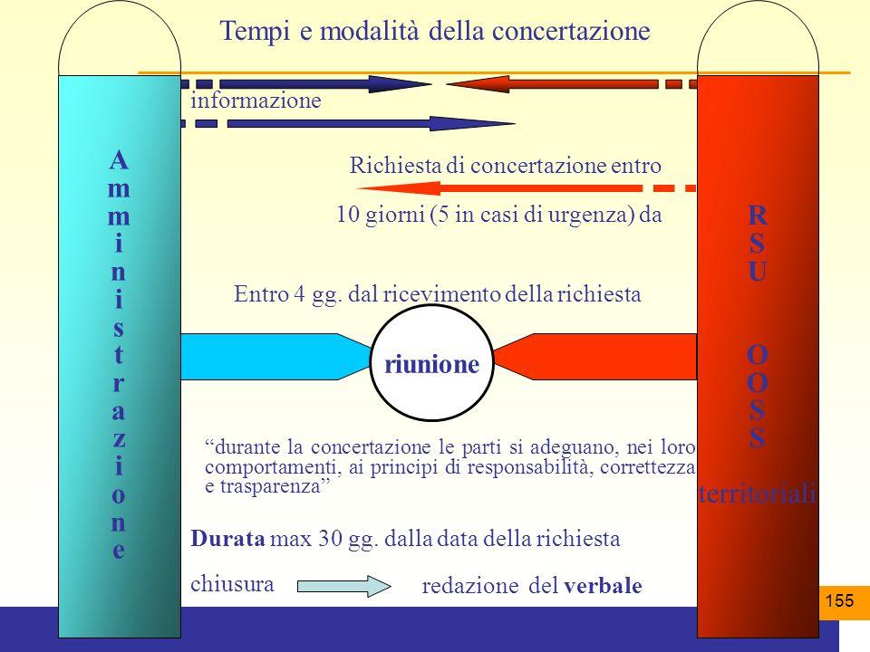 155 Tempi e modalità della concertazione informazione Richiesta di concertazione entro Entro 4 gg.