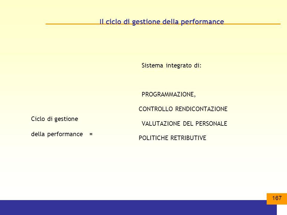 167 Il ciclo di gestione della performance Ciclo di gestione della performance = Sistema integrato di: PROGRAMMAZIONE, CONTROLLO RENDICONTAZIONE VALUTAZIONE DEL PERSONALE POLITICHE RETRIBUTIVE