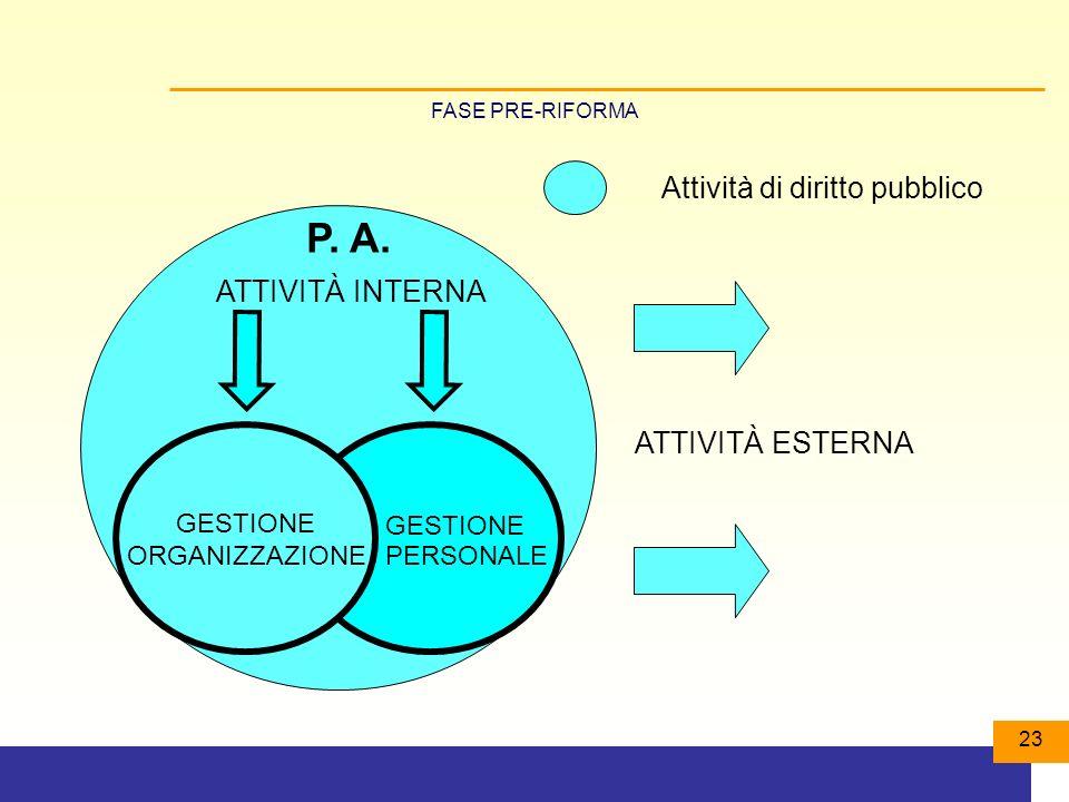 23 Attività di diritto pubblico GESTIONE ORGANIZZAZIONE ATTIVITÀ INTERNA GESTIONE PERSONALE P.