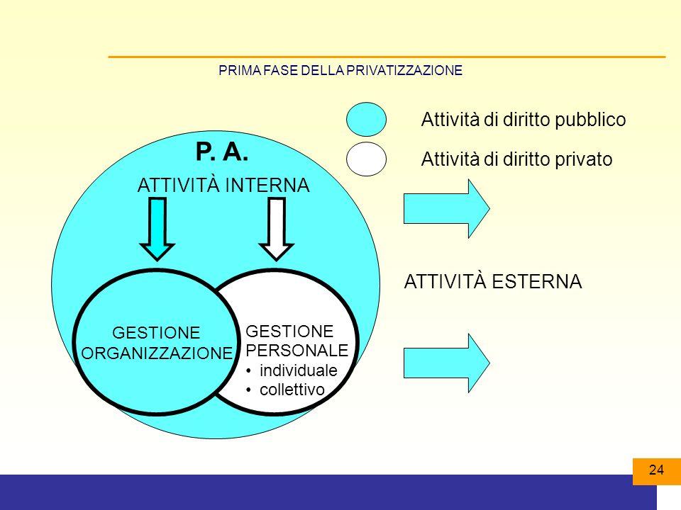 24 Attività di diritto pubblico Attività di diritto privato GESTIONE ORGANIZZAZIONE ATTIVITÀ INTERNA GESTIONE PERSONALE individuale collettivo P.