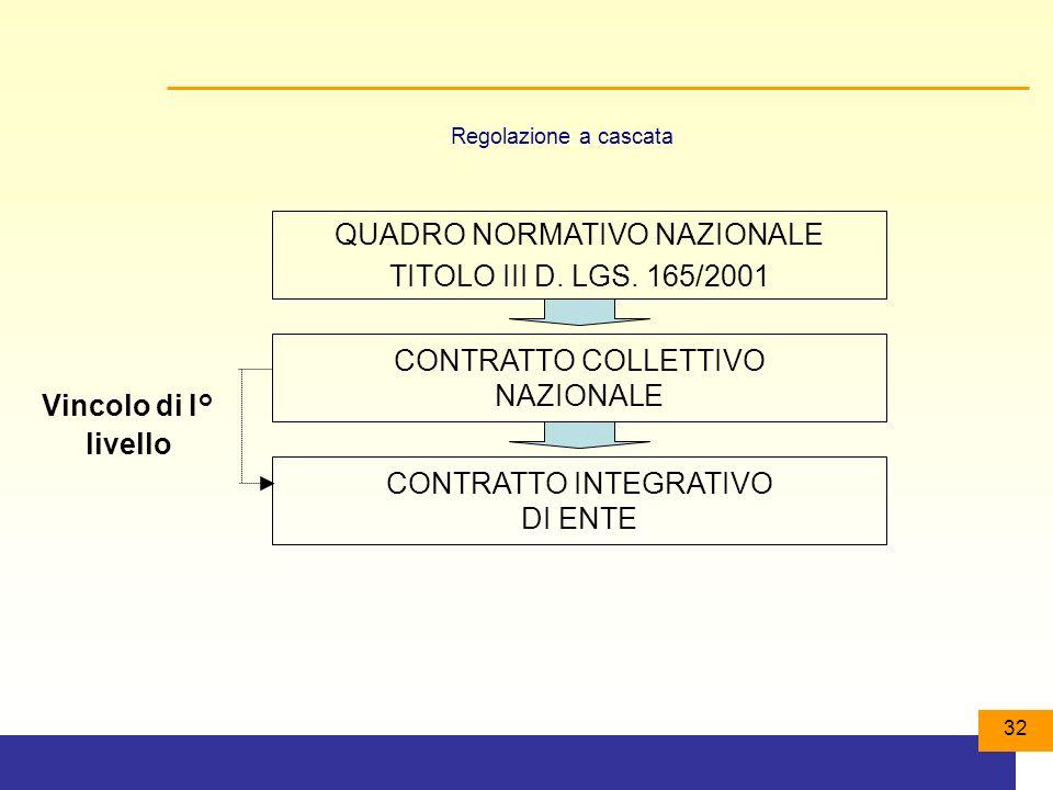 32 Regolazione a cascata Vincolo di I° livello QUADRO NORMATIVO NAZIONALE TITOLO III D.