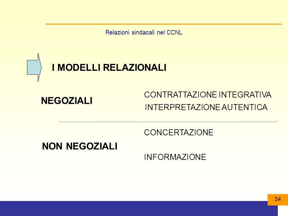 34 I MODELLI RELAZIONALI CONTRATTAZIONE INTEGRATIVA CONCERTAZIONE INFORMAZIONE INTERPRETAZIONE AUTENTICA NEGOZIALI NON NEGOZIALI Relazioni sindacali nel CCNL