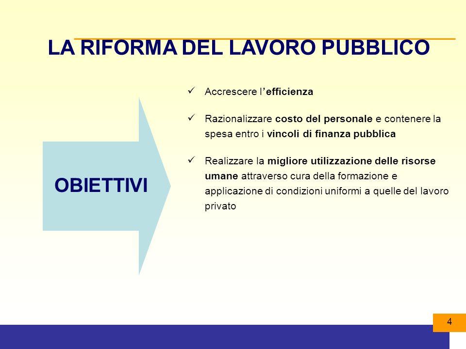 85 Regolazione a cascata Vincolo di I° livello QUADRO NORMATIVO NAZIONALE TITOLO III D.