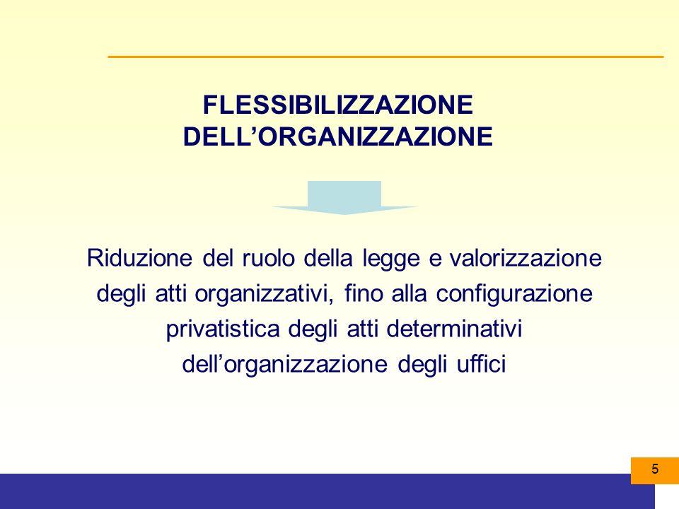 5 Riduzione del ruolo della legge e valorizzazione degli atti organizzativi, fino alla configurazione privatistica degli atti determinativi dellorganizzazione degli uffici FLESSIBILIZZAZIONE DELLORGANIZZAZIONE