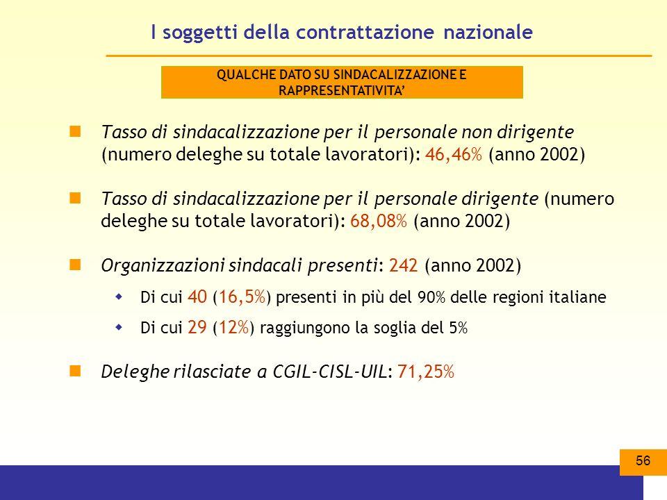 56 I soggetti della contrattazione nazionale Tasso di sindacalizzazione per il personale non dirigente (numero deleghe su totale lavoratori): 46,46% (anno 2002) Tasso di sindacalizzazione per il personale dirigente (numero deleghe su totale lavoratori): 68,08% (anno 2002) Organizzazioni sindacali presenti: 242 (anno 2002) Di cui 40 ( 16,5% ) presenti in più del 90% delle regioni italiane Di cui 29 ( 12% ) raggiungono la soglia del 5% Deleghe rilasciate a CGIL-CISL-UIL: 71,25% QUALCHE DATO SU SINDACALIZZAZIONE E RAPPRESENTATIVITA