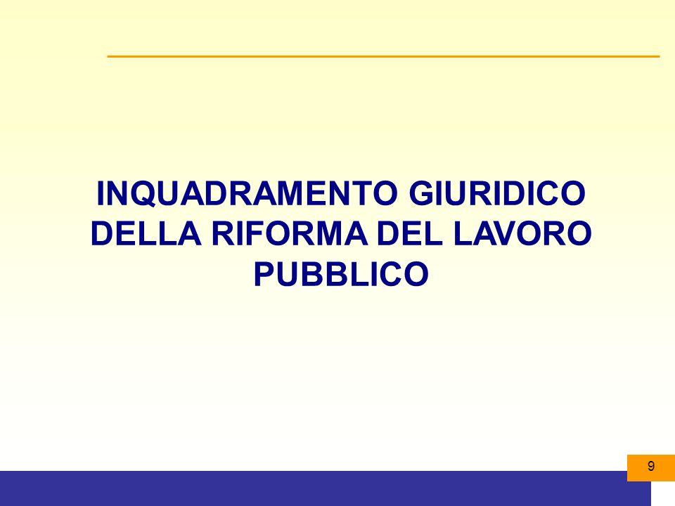 200 Norme per gli enti locali del titolo III-Merito e Premi (art.31) Bisogna adeguare gli ordinamenti ai principi degli articoli: Art.