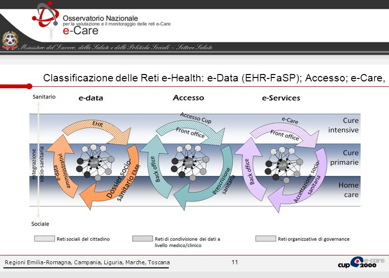 Regioni Emilia-Romagna, Campania, Liguria, Marche, Toscana 11 Classificazione delle Reti e-Health: e-Data (EHR-FaSP); Accesso; e-Care,