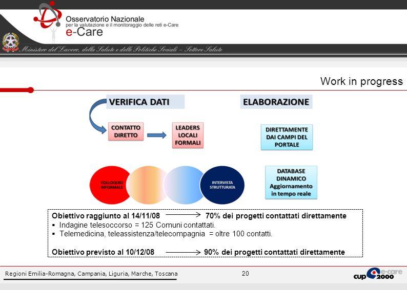Regioni Emilia-Romagna, Campania, Liguria, Marche, Toscana 20 Work in progress Obiettivo raggiunto al 14/11/08 70% dei progetti contattati direttamente Indagine telesoccorso = 125 Comuni contattati.